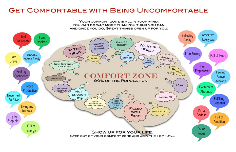 How uncomfortable are you willing to get – to get what you want?